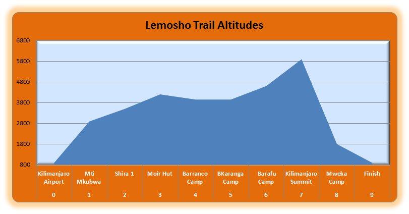 Lemoshe Trail